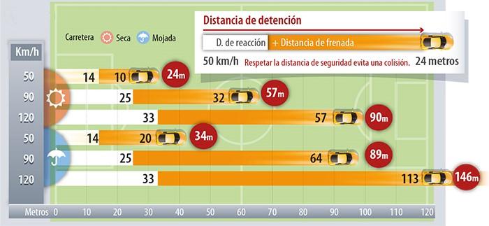 distancia de detención