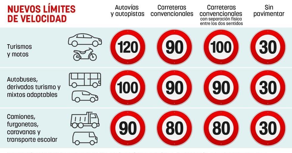 tabla velocidades